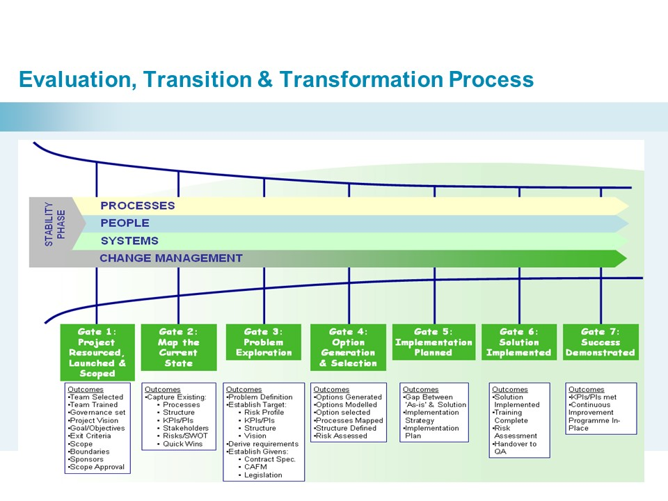 business as a transformation process Business process transformation (bpt) is an umbrella term that describes the act of radically changing the series of actions required to meet a specific business goal business process transformation involves an examination of the steps required to achieve a specific goal in an effort to remove.